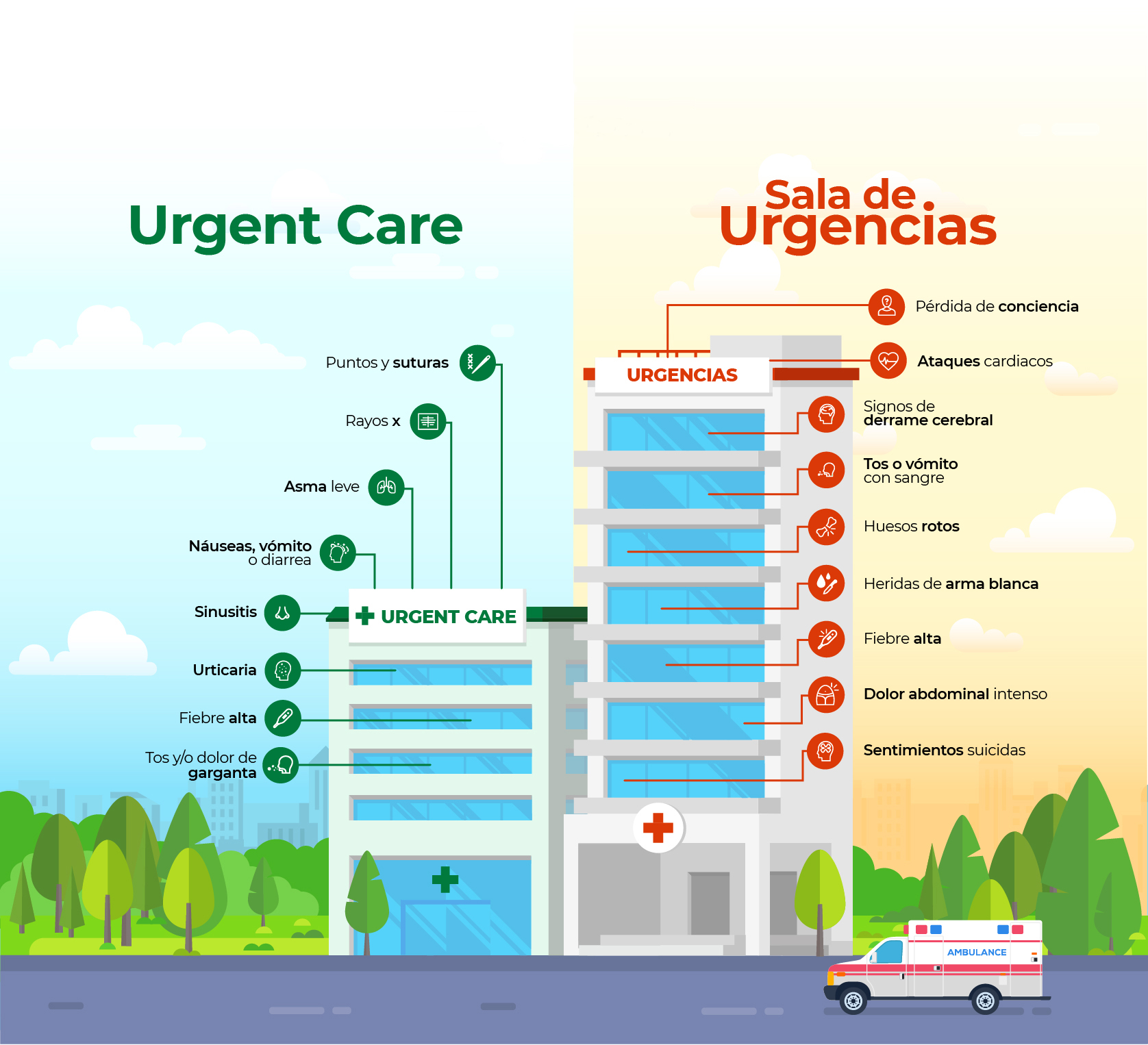 Infografía Urgent Care y Emergency Room